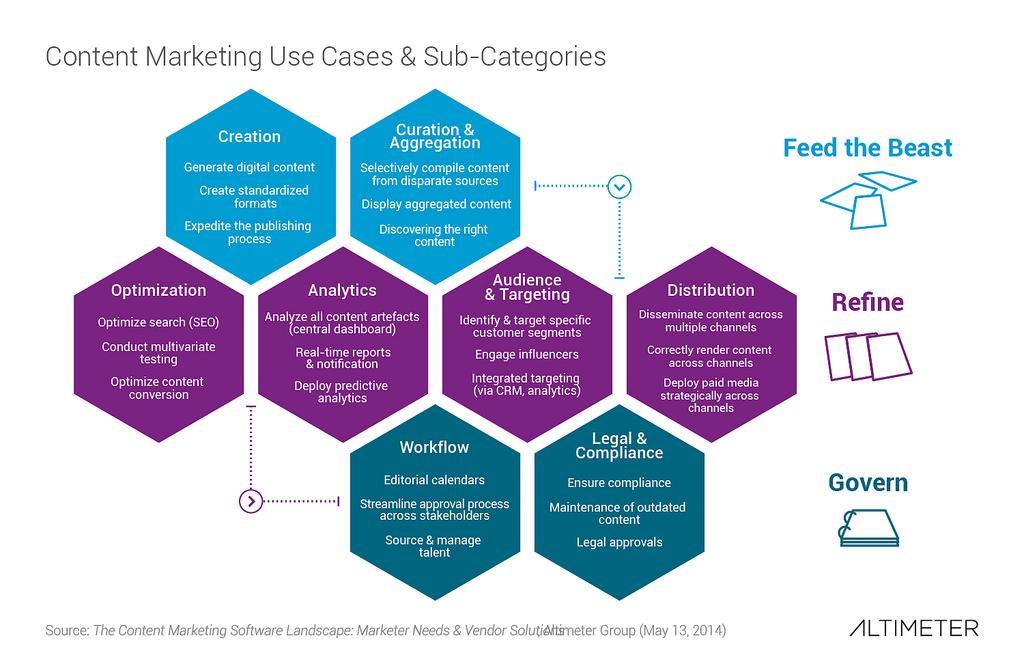 estudiio de Altimeter sobre las Mejores prácticas en content marketing