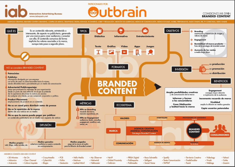 ventajas del branded content
