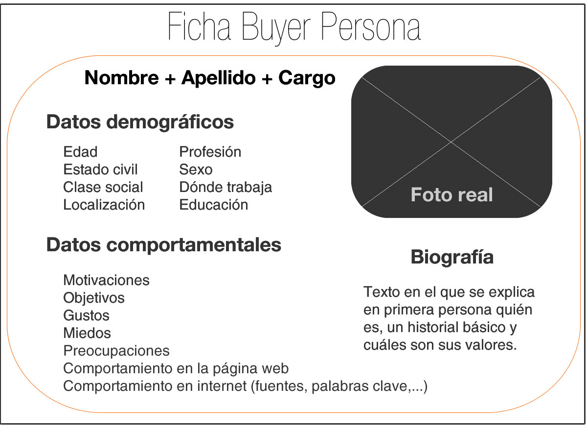 identificar a tu buyer persona