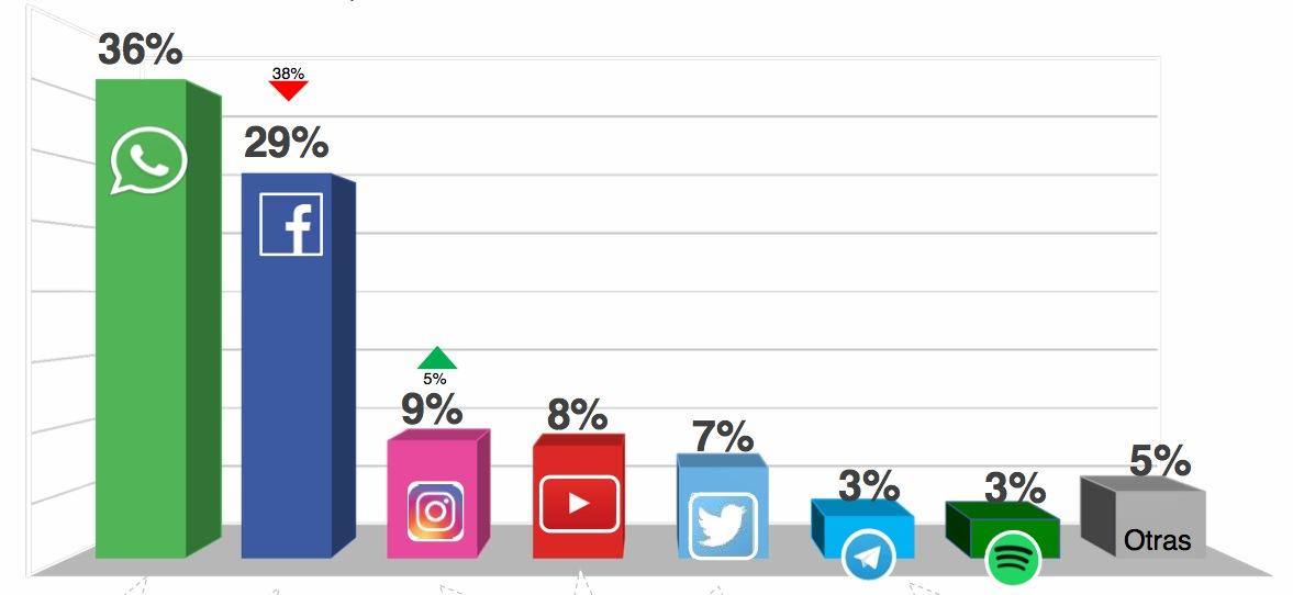 redes sociales `referidas por los usuarios