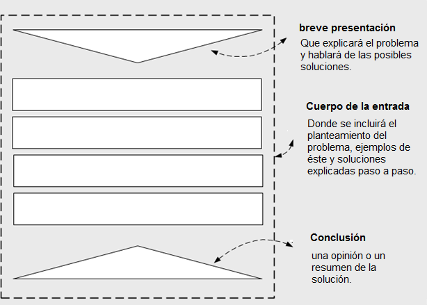estructura para crear el post ideal