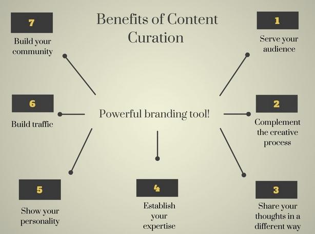 Beneficios del content curation