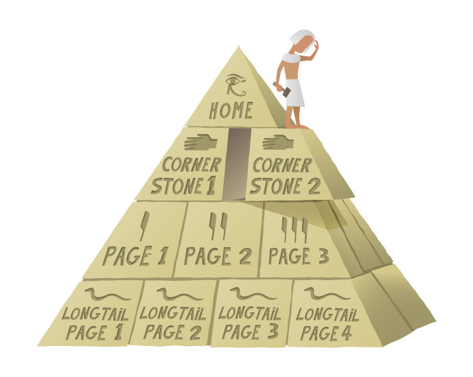 la pirámide de cornerstone content
