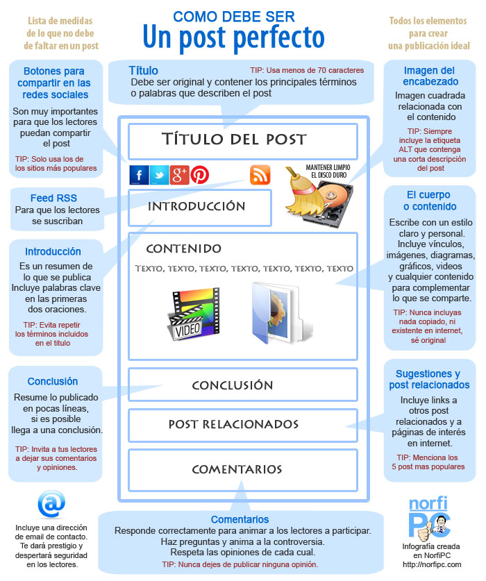 Elementos para crear el post ideal