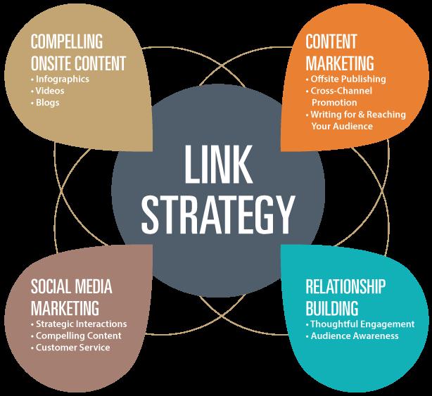campañas de link building y estrategias