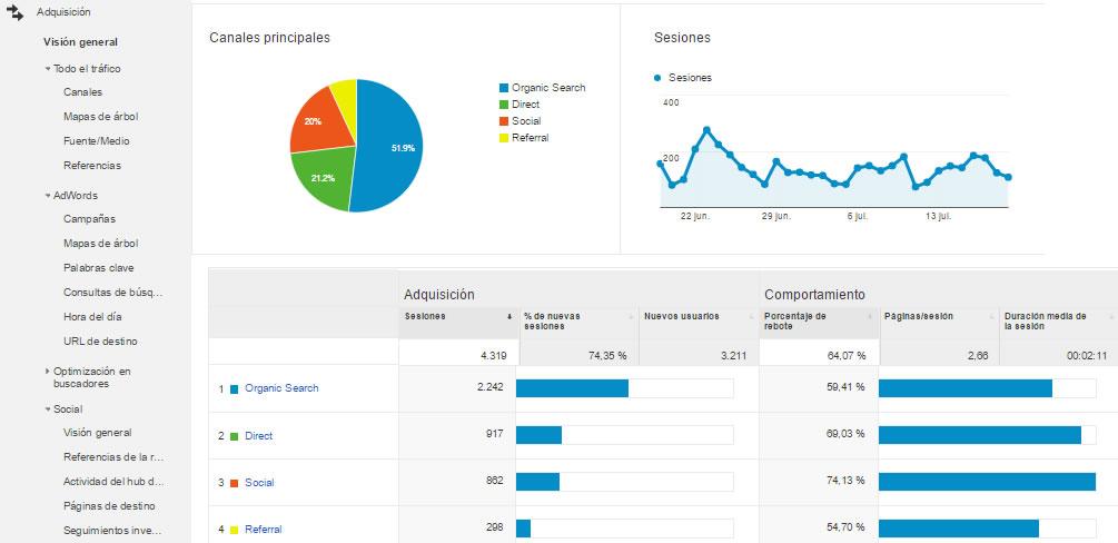 medir una estrategia de contenidos