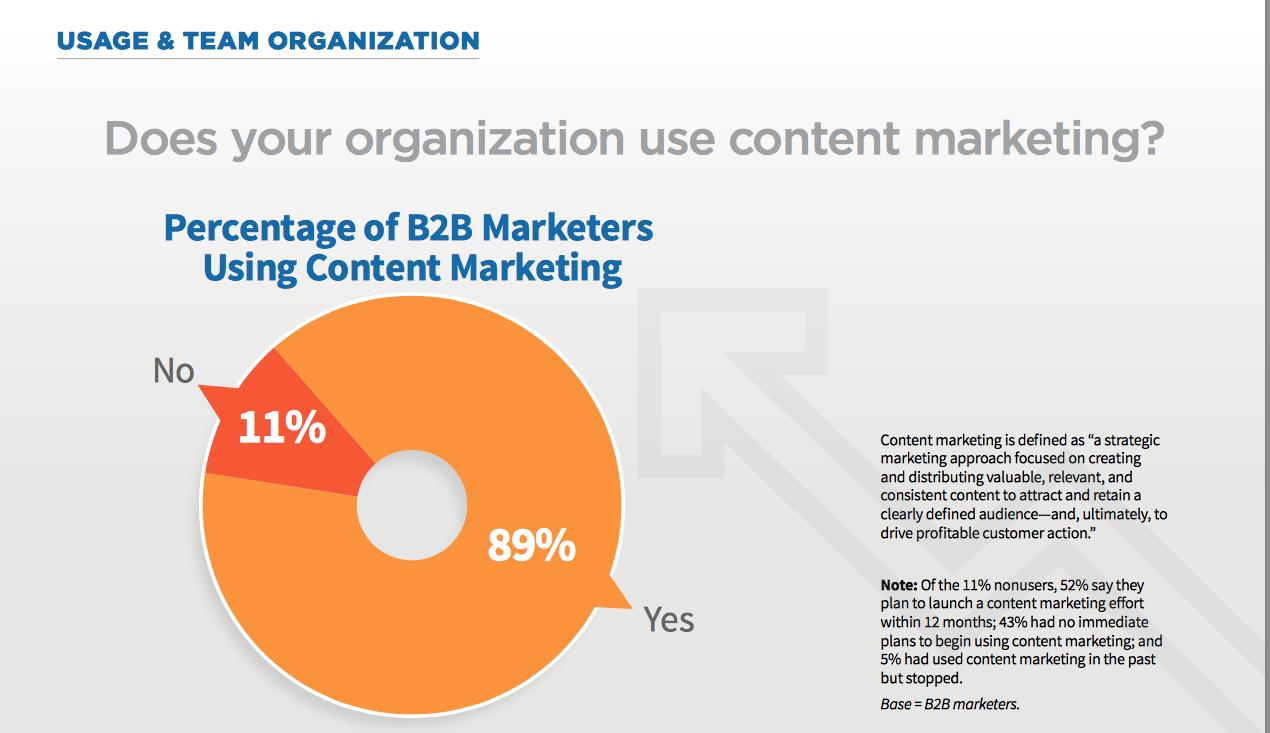 estrategia de marketing de contenidos eficaz