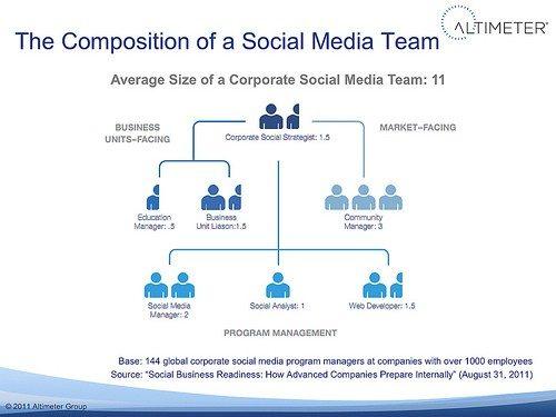 razones de fracaso en redes sociales: No tener un equipo preparado y profesional