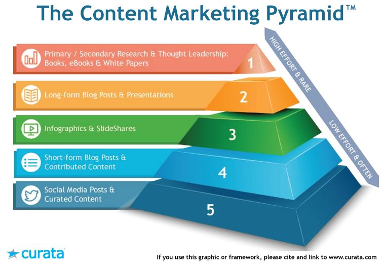 Pirámide del marketing de contenidos
