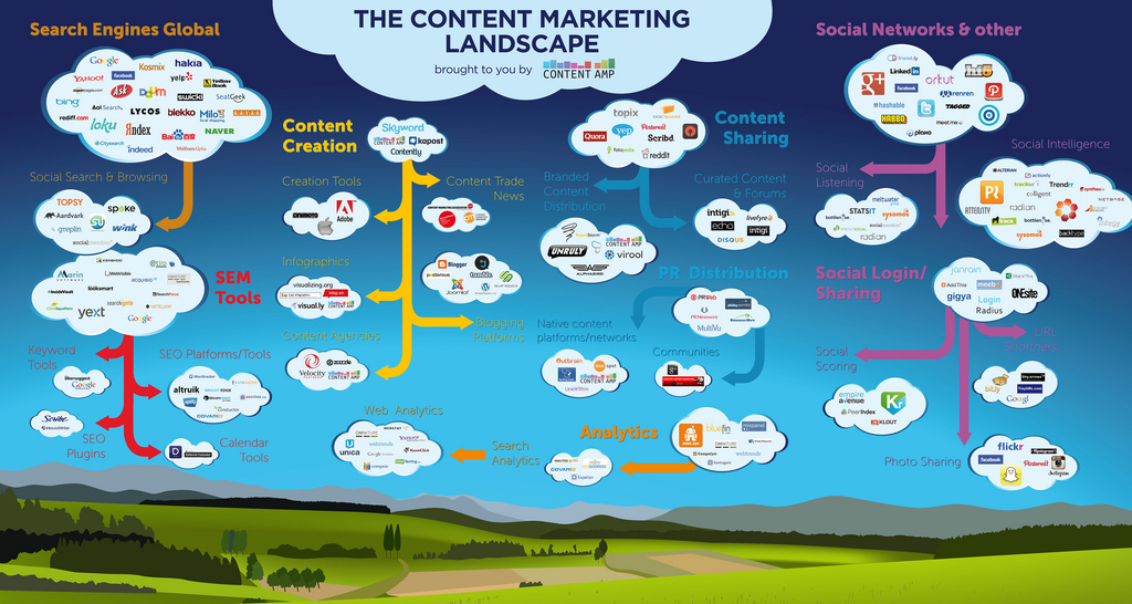 ecosistema del content marketing