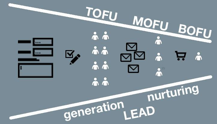 objetivos de content marketing