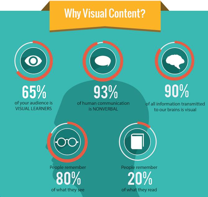 contenido visual