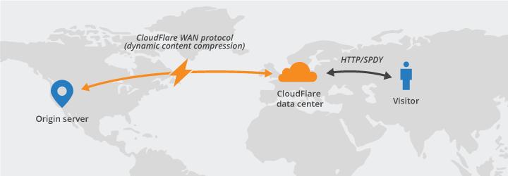 herramientas para bloggers: CloudFare
