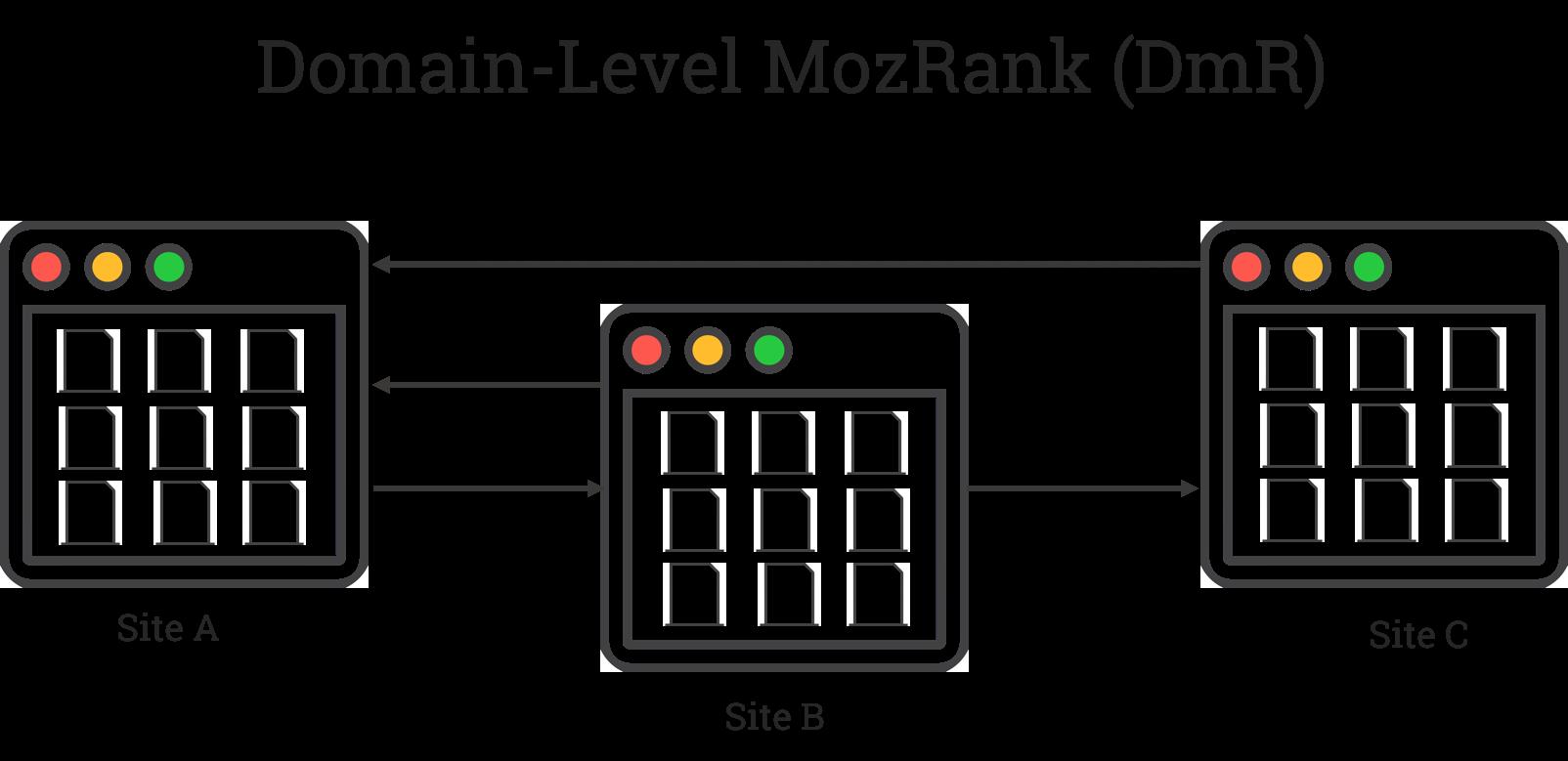 che cos'è il MozRank domain