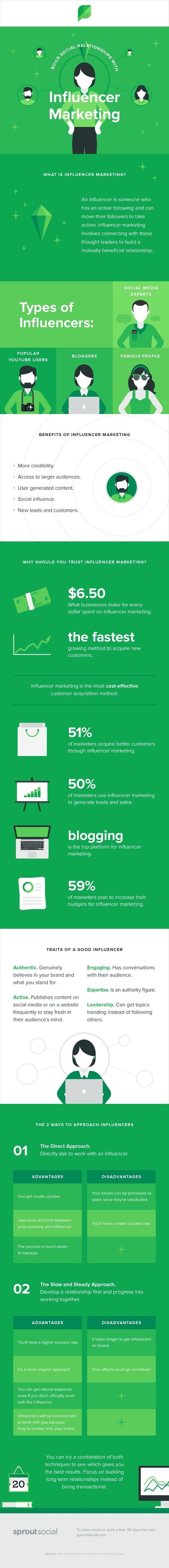 integrar a un influencer con tu marca