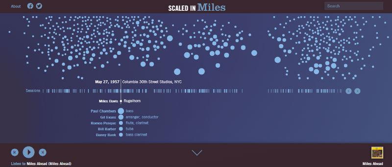 infografia con contenido interactivo