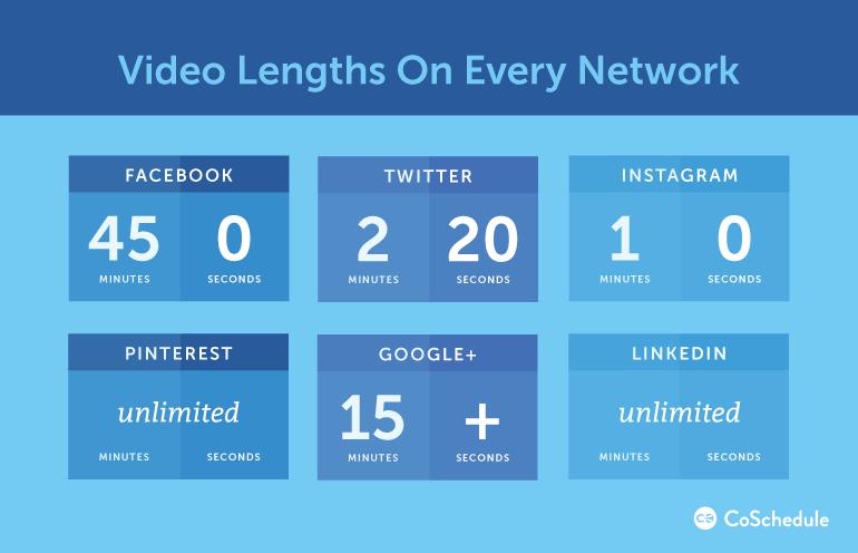 longitud de vídeo en redes sociales