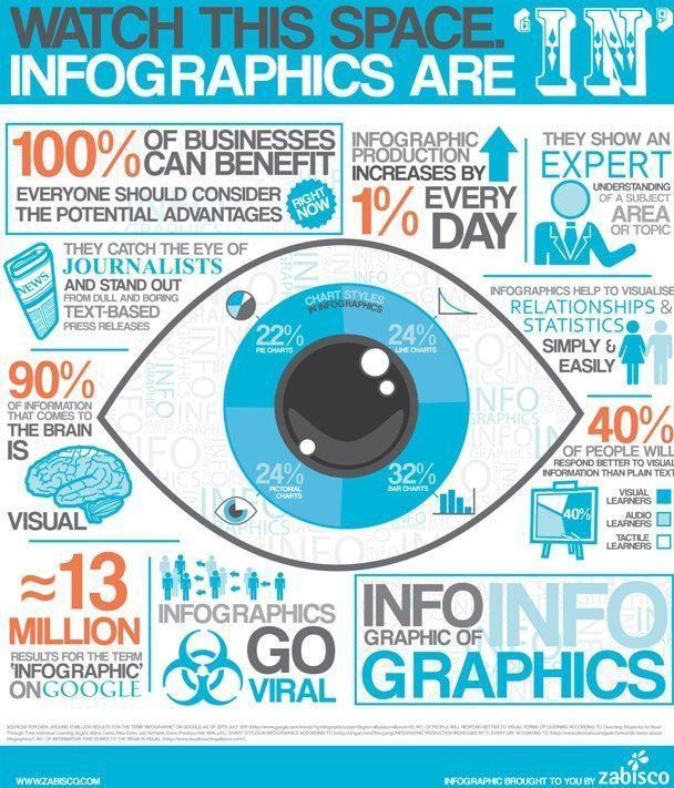 tipos de contenidos para incrementar visitas: infografías