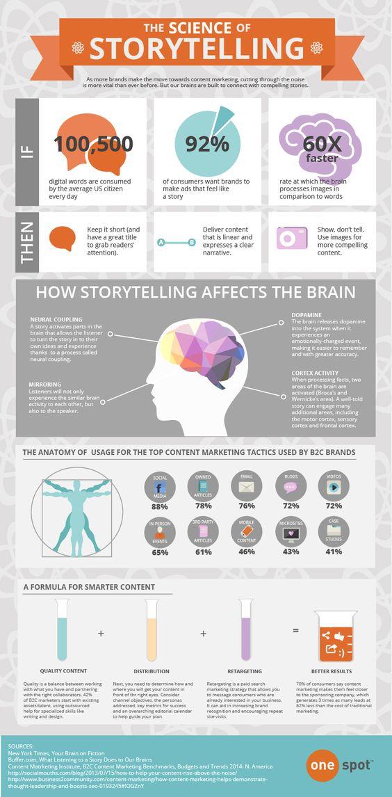 storytelling para contenidos B2C