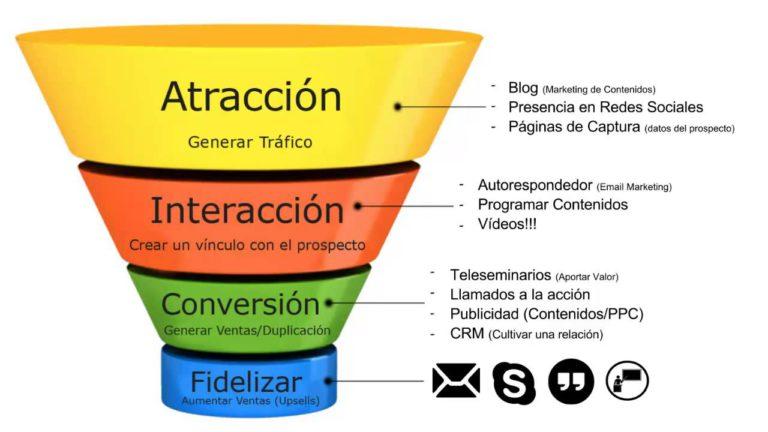 estrategias de contenido