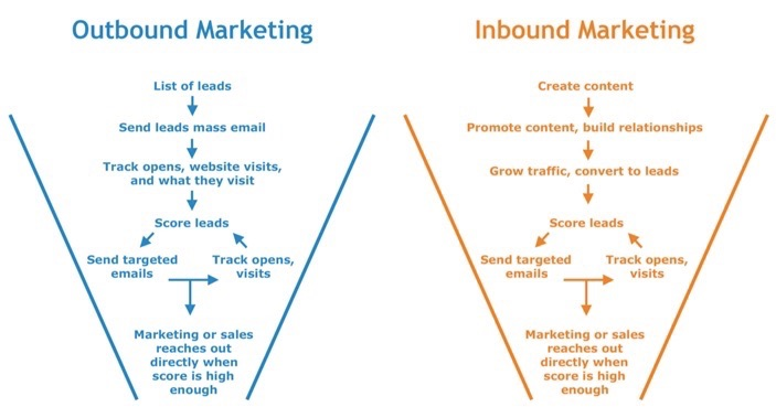 tácticas de inbound marketing