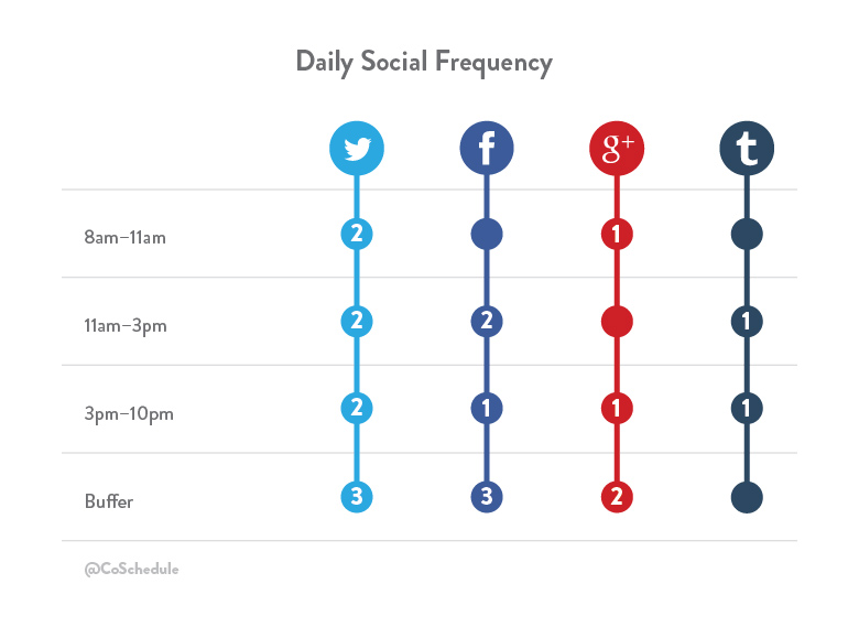 social media schedule template