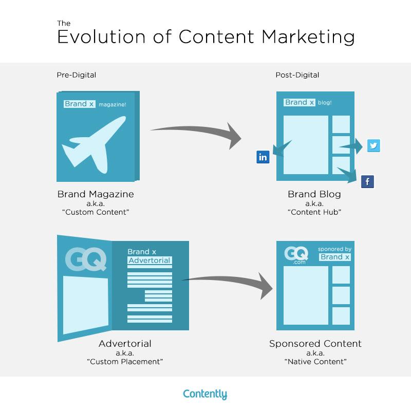 estrategia de contenido reutilizable