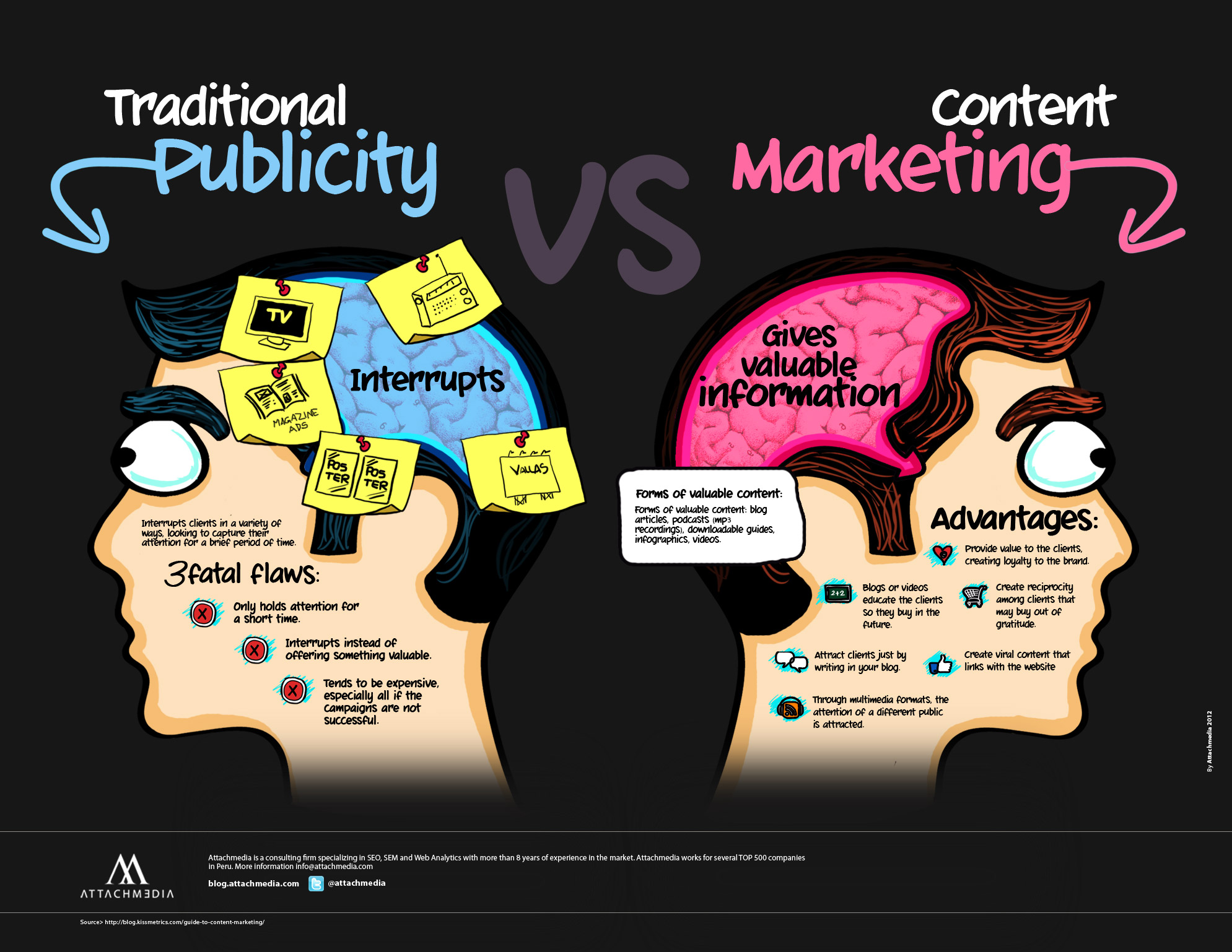 pubicidad vs. marketing