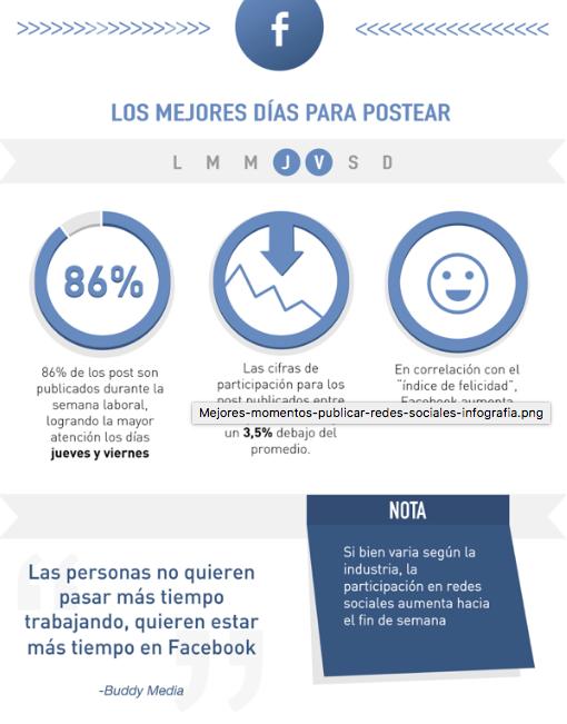 frecuencia de publicación en redes sociales