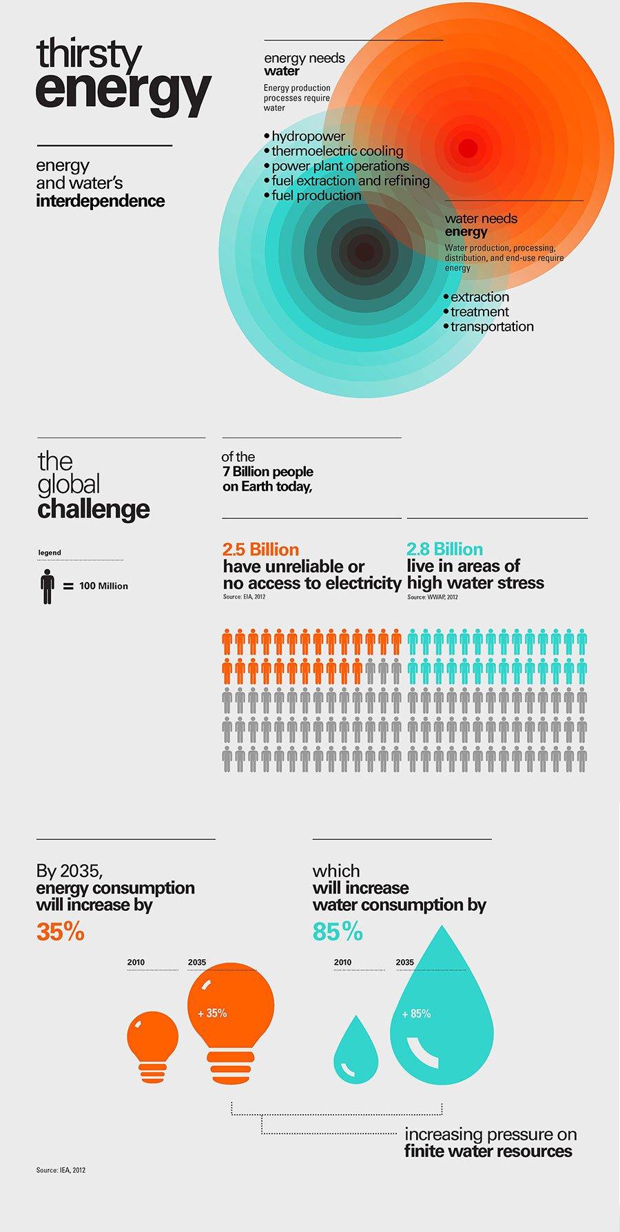 crear la infografía con diseño