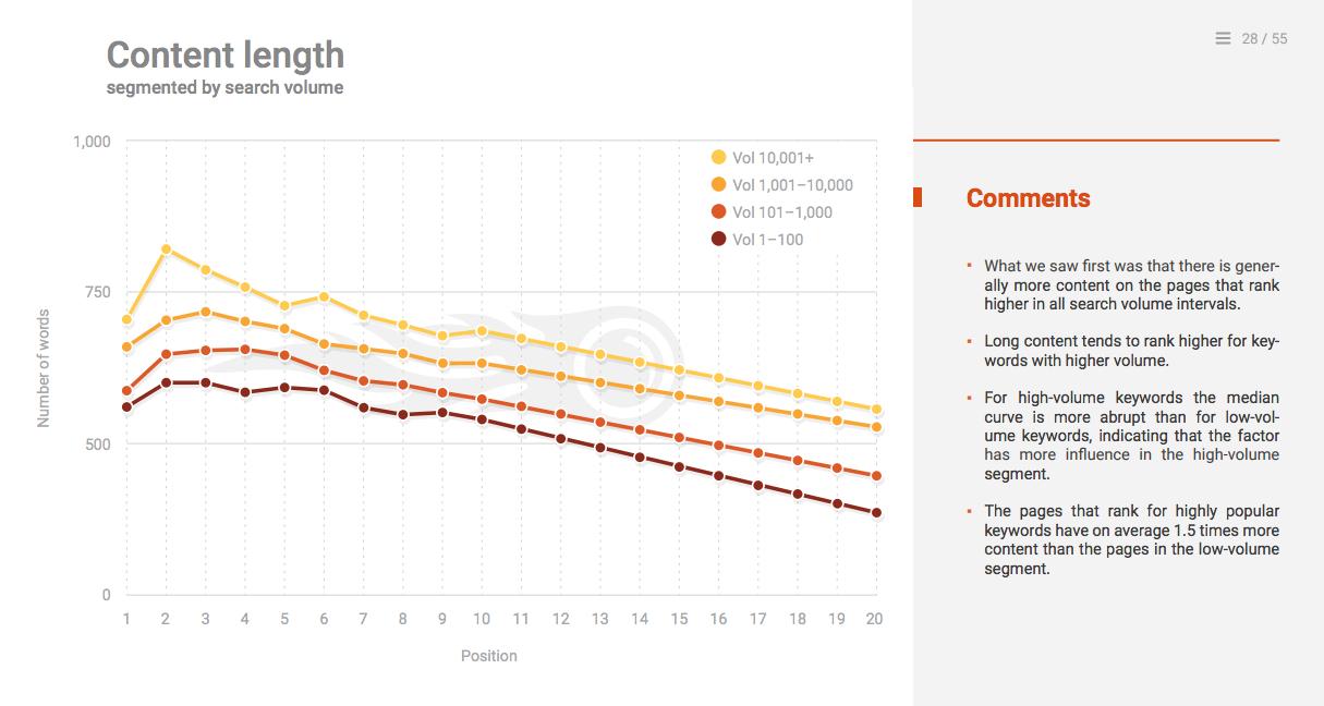 porcentaje ideal de contenido a largo plazo