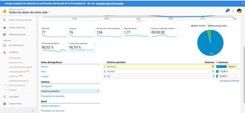 informes analytics para marketing de contenidos