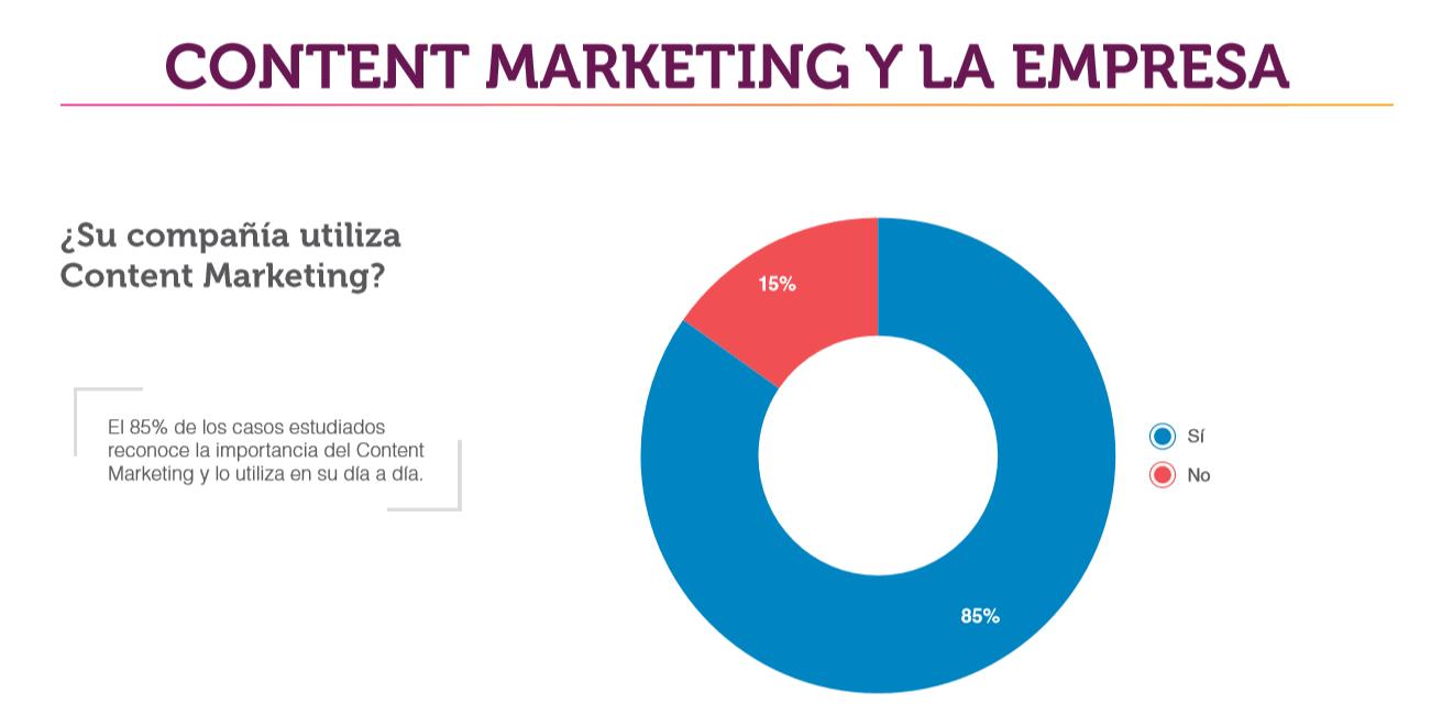 estrategia de content marketing