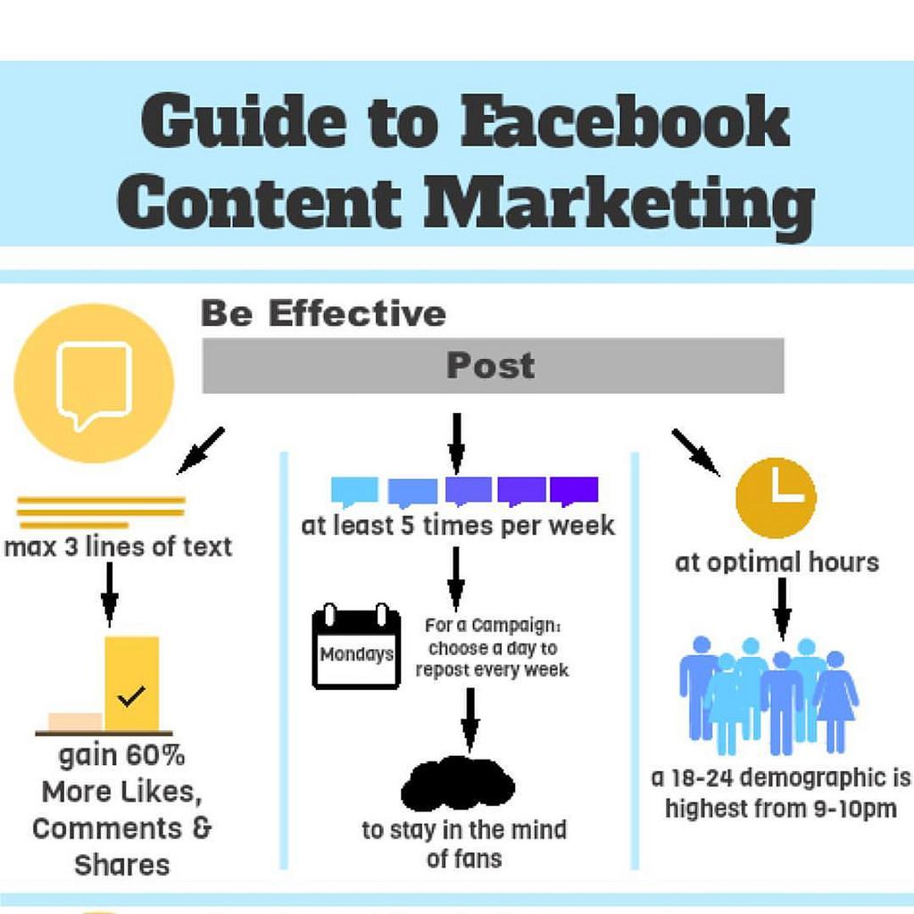 guia de facebook content marketing