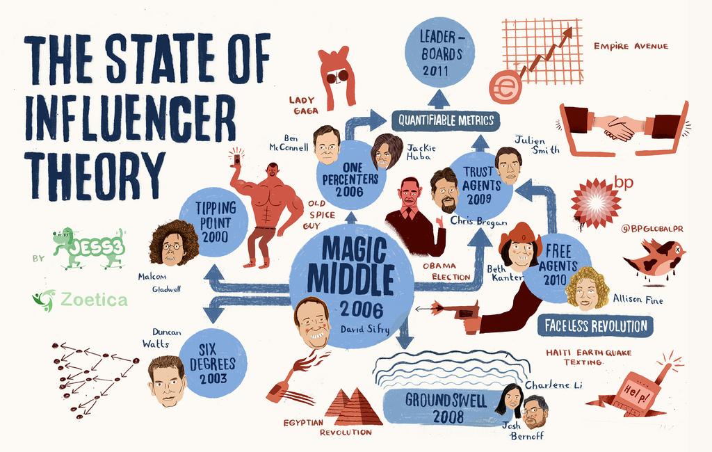 influencer marketing infografía