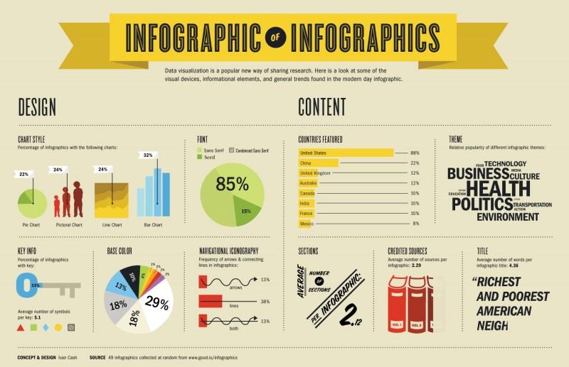 cómo hacer una infografia