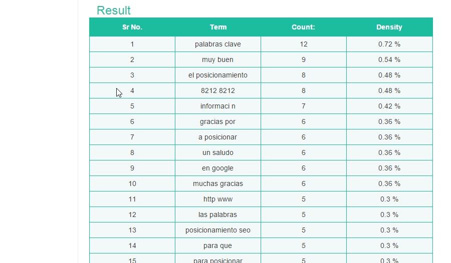 Keyword Density Checker - qué es keyword density
