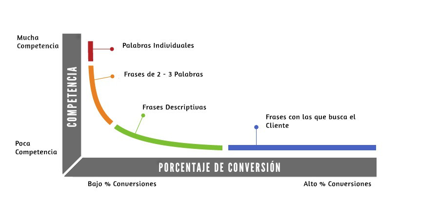 Long-tail-competencia-conversion