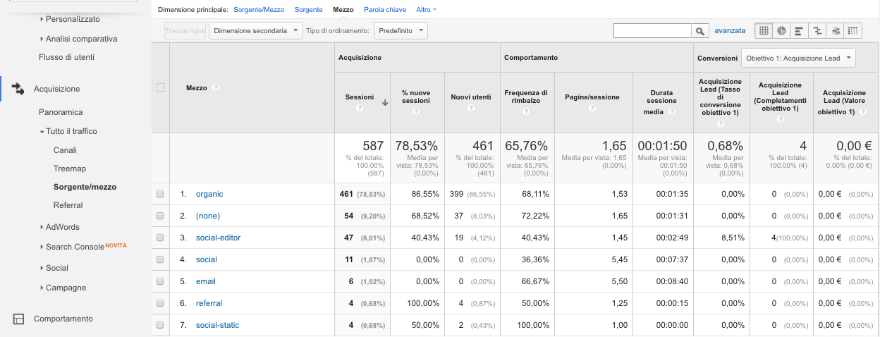 report di analytics per creare contenuti