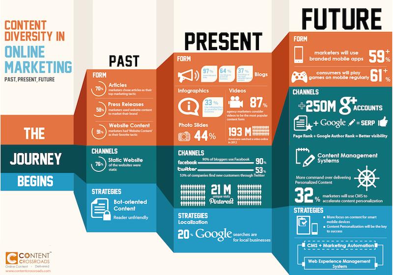 como enformar el contenido infografía