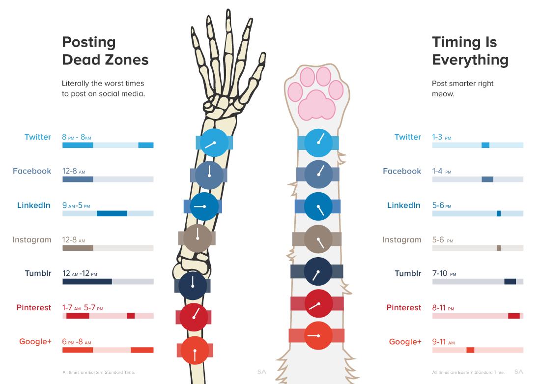 frequenza devi pubblicare sui social