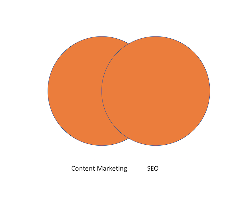 SEO y content marketing