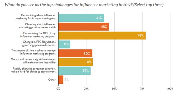 calcular el ROI de una campaña con influencers