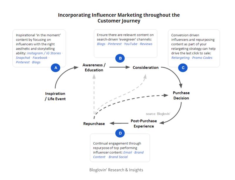 co-crear contenido con un influencer