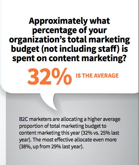 mitos sobre marketing de contenidos