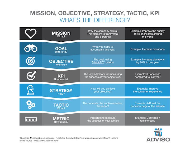 Diferencias entre estrategia y táctica