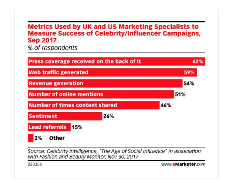influencer marketing datos