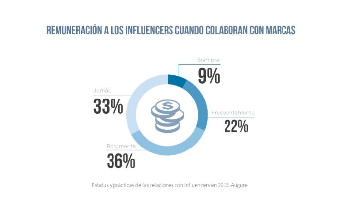 ventajas del influencer marketing remuneración
