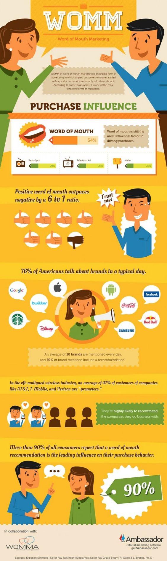 Buzz Marketing boca a oreja