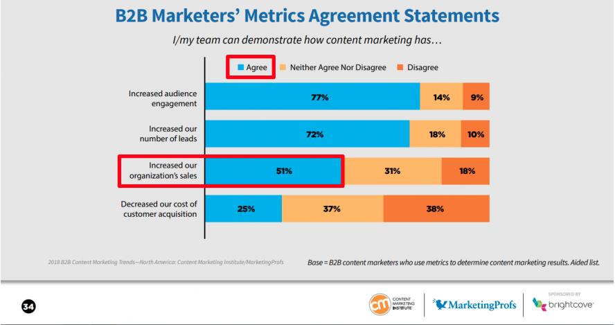 conversión indicadores de una campaña de Inbound Marketing